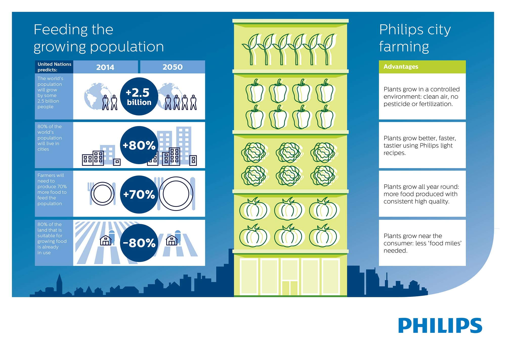 InfoGraphic-Philips-city-farm